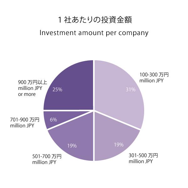 投資実績グラフ201510_投資金額