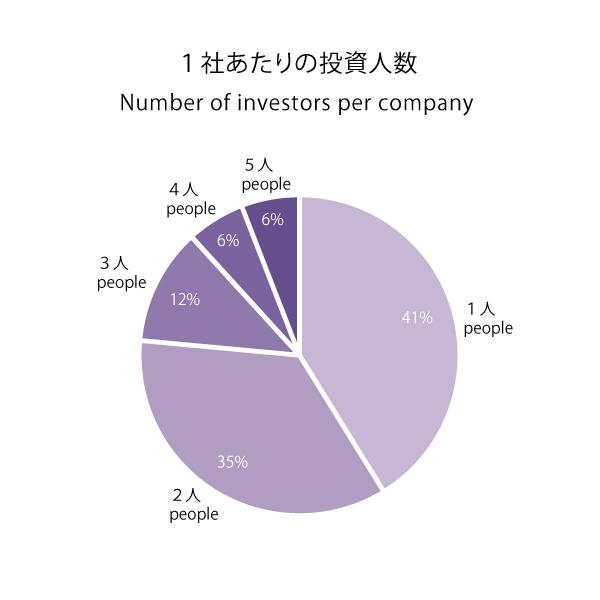 投資実績グラフ201510_投資人数