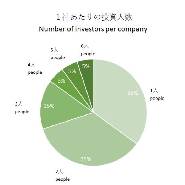 1社あたりの投資人数―1